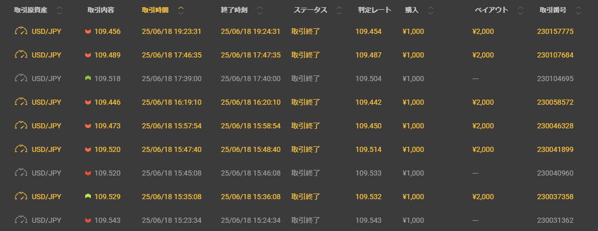 2018年6月25日その弐 本日の結果 +3,000円也