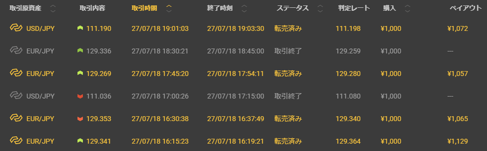 2018年7月27日 本日の結果 -1,677円也