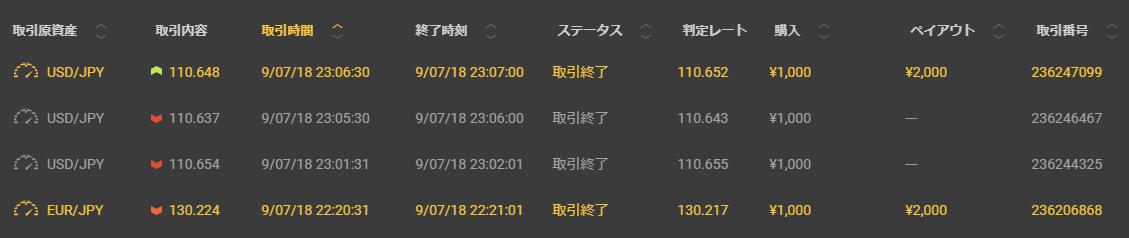 2018年7月9日 本日の結果 +0円也